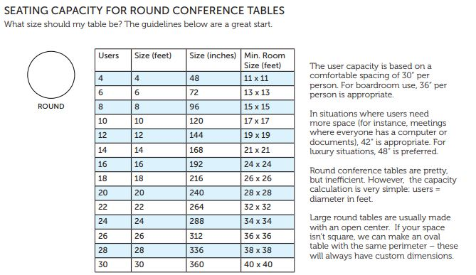 Round Conference Table Capacity